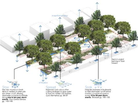 Low Impact 88 low impact development a design manual for areas