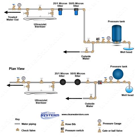 uv light for water system where should uv light water treatment system be installed