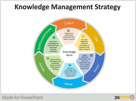 engineering design knowledge management sle use of wheel diagram in business presentations