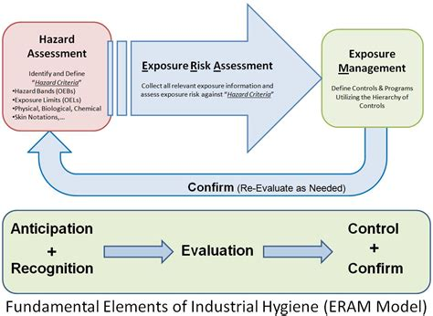 industrial risk assessment template occupational hygiene