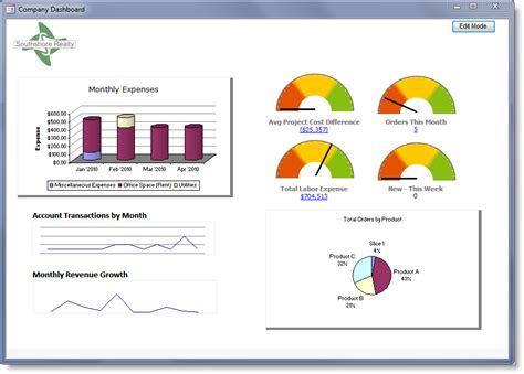 Microsoft Office Dashboard Templates by Dashboard Builder For Microsoft Access Create Amazing