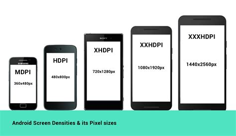 Layout Mdpi Android   a mysterious density independent pixel a quick
