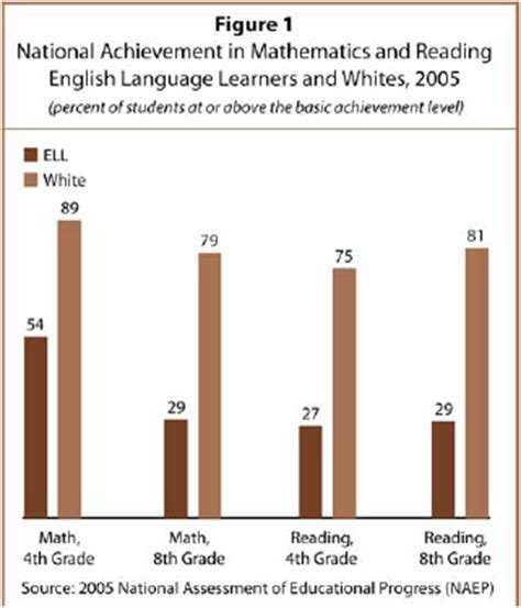 national 4 mathematics student 0007504616 iii national ell achievement gaps pew research center