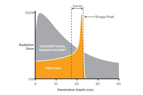 Pencil Beam Proton Therapy by Advantages Of Proton Therapy Provision Cares Proton Therapy