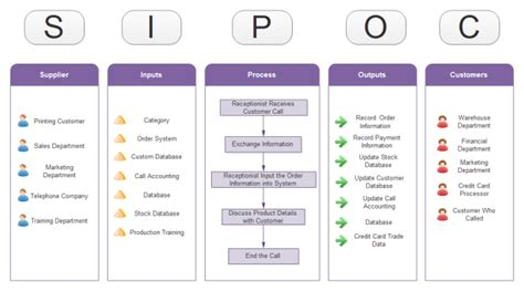 A Lean Journey Use A Sipoc To Scope Your Improvement Event Sipoc Diagram Exles