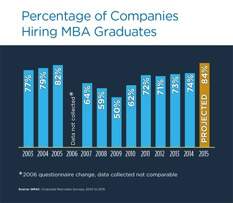 Starting Salary Mba No Experience by Mba Graduates Should Expect A 45 000 Jump In Pay