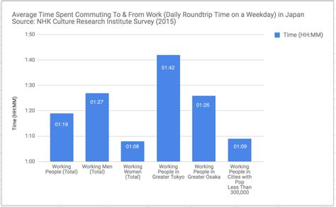 Average Working Time Before Mba by What Is The Average Work Commute Time In Japan