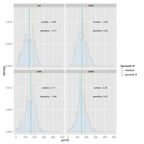 ggplot2 theme legend label r how to add a label for a vertical line with legend in
