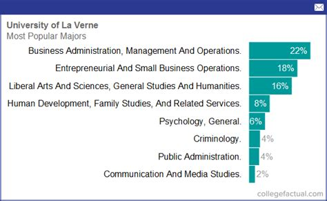 Of La Verne Mba Program Cost by Degree And Majors Offered By Of La Verne Plus
