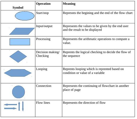 types of flowcharts flow chart diagram symbols and their meanings images how