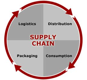 Ncat Mba In Supply Chain Systems by Supply Chain Management