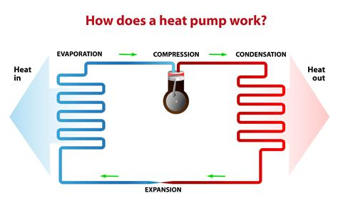 heat how it works an easy to understand guide modernize