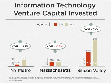 future of silicon integrated circuit technology the rise and future of the new york startup ecosystem nick beim