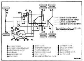 Air Brake System Diagram For The Transit Fans Technology Profile Air Brakes