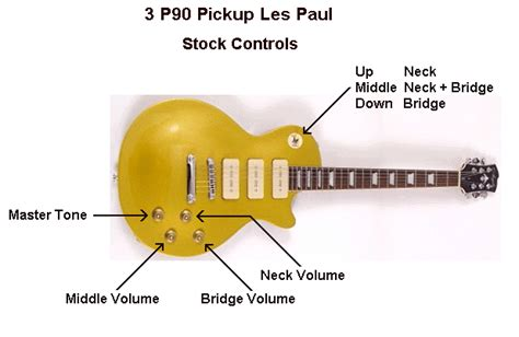 guitar wiring diagram explained wiring diagram