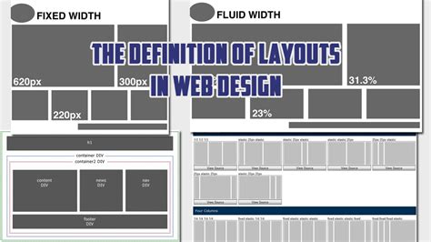 web layout meaning the definition of layouts in web design and when to use them