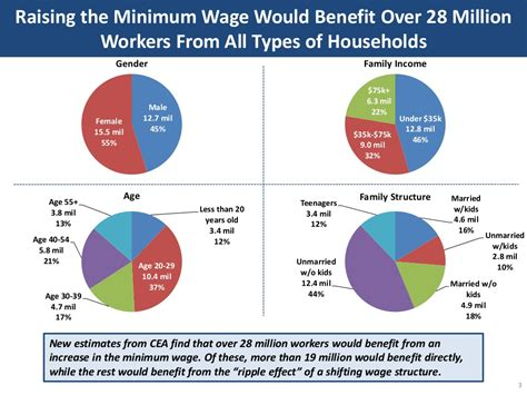 how much is minimum wage raising the minimum wage would
