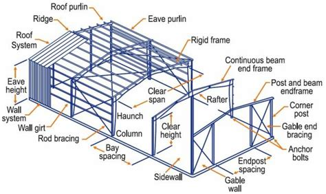 warehouse layout terminology metal buildings resources framing system metal buildings