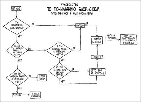 блок схема бесконечного цикла for