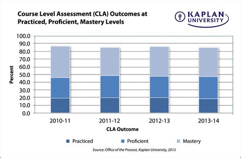 Davenport Competency Mba by Professional Competencies Now For All Kaplan