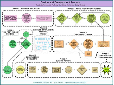 and development process flowchart design and development process flowchart greenwood