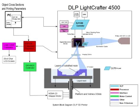 digital light processing 3d printing what is a dlp 3d printer parts fast