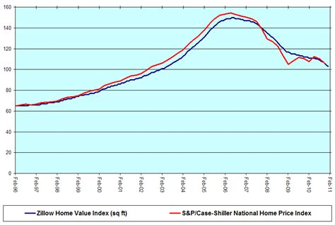 policy and economy zillow zhvi vs s p shiller hpi