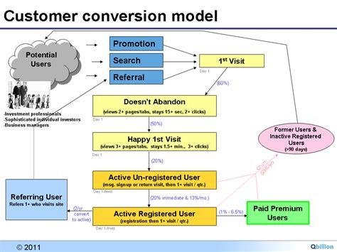 startup revenue model information excel tool biz facts