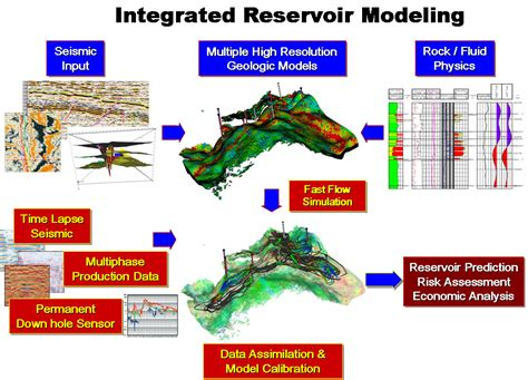 reservoir characterization workflow welcome to mceri at a m