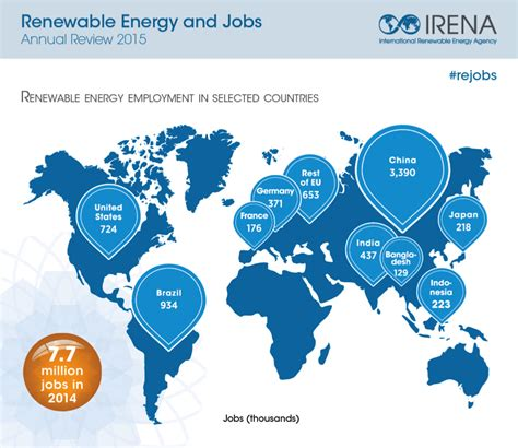 Home Design Magazines South Africa global renewable energy employment surges 18 percent to 7