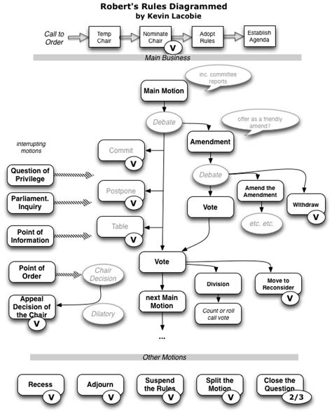 printable version of robert s rules of order search results for printable roberts rules of order
