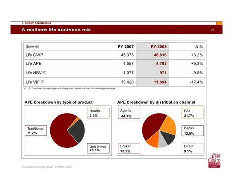 generali quotazioni fondi assicurativi principali gruppi