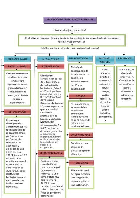 5 tecnicas de conservacion de alimentos metodos de conservaci 211 n