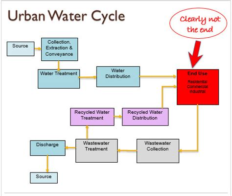 flowchart of water cycle flowchart of water cycle 28 images flowchart of water