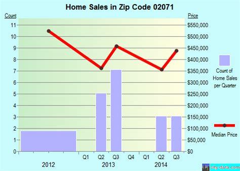 south walpole ma zip code 02071 real estate home