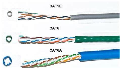Kabel Cat 6 copper networks archives on fiber optic equipment