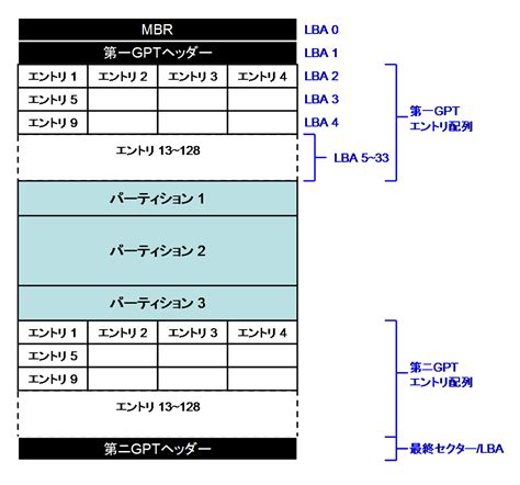 Guid Partition Table by Guidパーティションテーブル