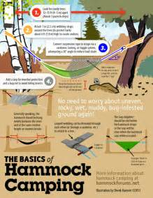 Hammock How To how to hammock c survival times
