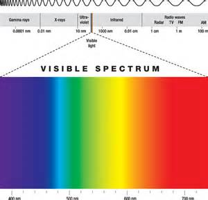 light color spectrum why don t i see all the colors in a rainbow 187 science abc