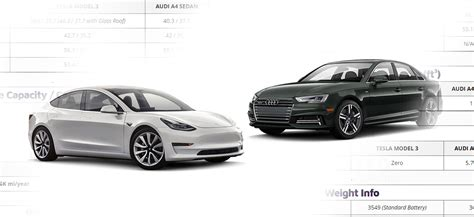 audi model comparison tesla model 3 vs audi a4 sedan detailed comparison data