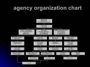 ad agency organization chart pictures to pin on pinterest