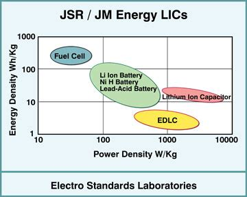 lithium ion capacitor jsr r d contract engineering services offered in energy extraction technology electro