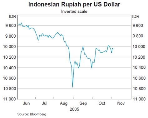 indonesian rupiah to usd statement on monetary policy bulletin november 2005 rba