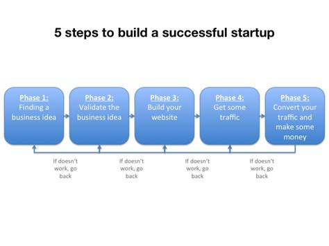 starting a business the 15 for a successful business books startup 3 consulting cases 1 000 dollars a month