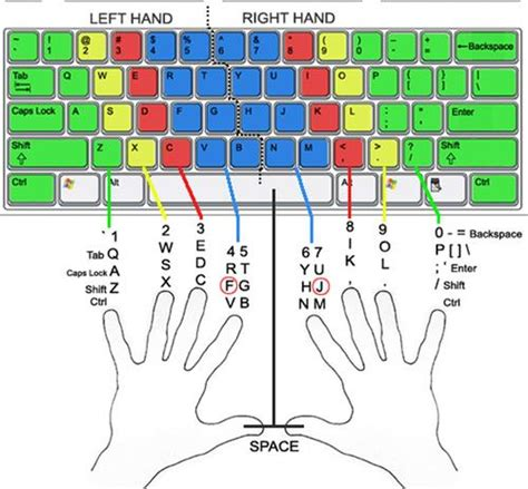 color coded keyboard computers mr malley kwt keyboarding without tears more