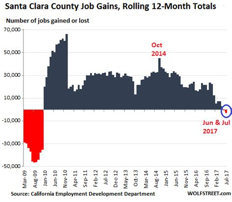 Santa Clara Mba Placement by San Francisco Bay Area Pending Home Sales Plunge Wolf
