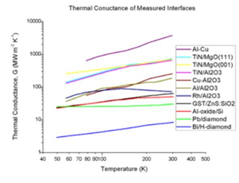 thermal conductivity for resistor electrical resistance and conductance the autos post