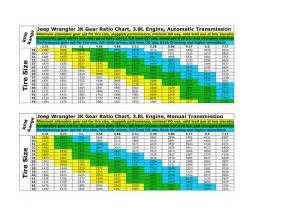 Jeep Xj Gear Ratio Chart Jk Gear Ratio Chart