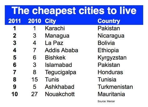 cheapest cities to live in the world s most and least expensive cities plus the most expensive extreme hardship postings