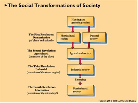 the structure of social a study in social theory with special reference to a of recent european writers classic reprint books sociology 101 gt nix mccray gt flashcards gt capter 4
